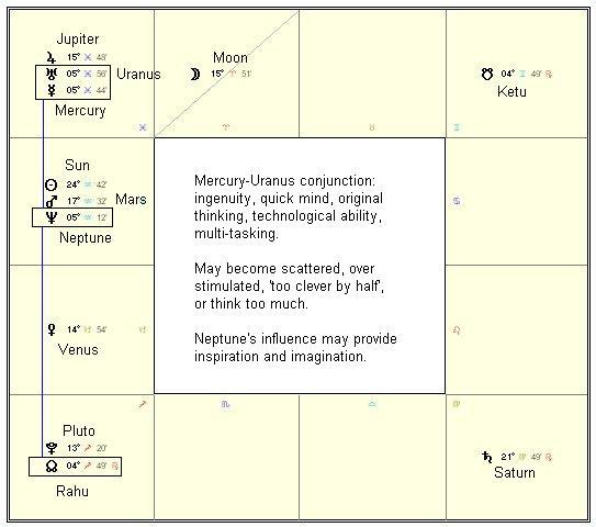 The Stars This Week | Modern Vedic Astrology